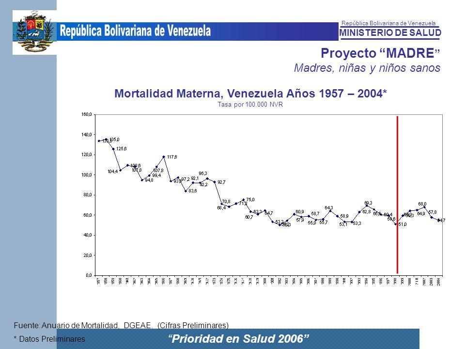 MINISTERIO DE SALUD República Bolivariana de Venezuela Prioridad en Salud 2006 Proyecto MADRE Madres, niñas y niños sanos Mortalidad Materna, Venezuel