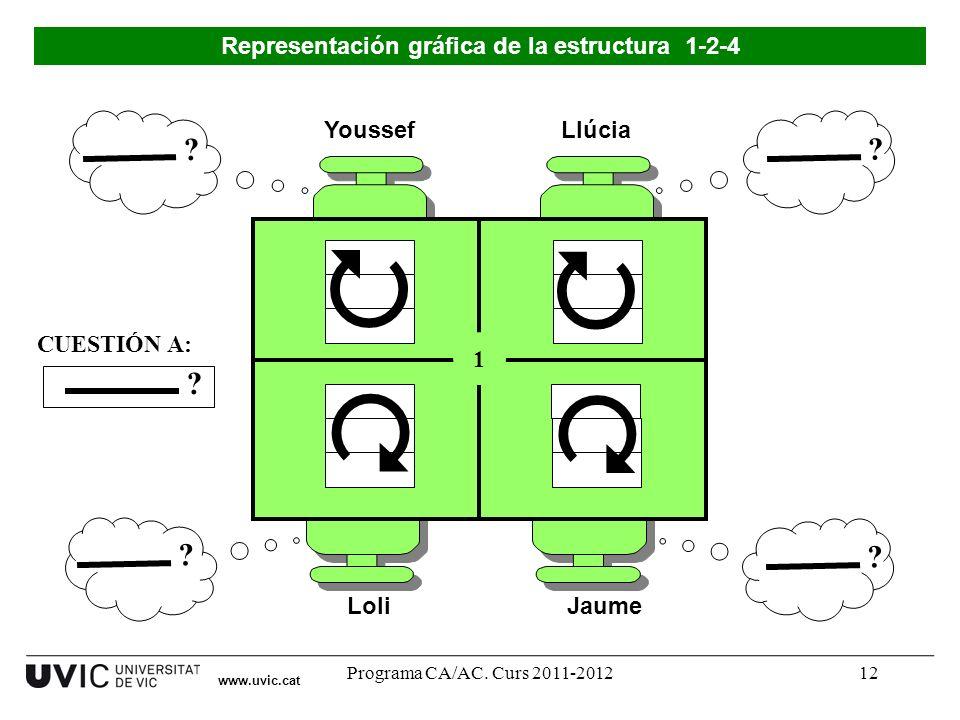Programa CA/AC. Curs 2011-201212 Youssef LoliJaume Llúcia Representación gráfica de la estructura 1-2-4 1 ? CUESTIÓN A: ? ? ? ? www.uvic.cat