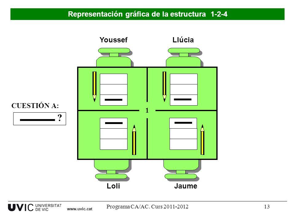 Programa CA/AC. Curs 2011-201213 Youssef LoliJaume Llúcia 1 ? CUESTIÓN A: Representación gráfica de la estructura 1-2-4 www.uvic.cat