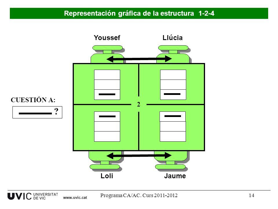 Programa CA/AC. Curs 2011-201214 Youssef LoliJaume Llúcia 2 ? CUESTIÓN A: Representación gráfica de la estructura 1-2-4 www.uvic.cat
