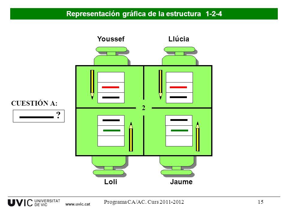 Programa CA/AC. Curs 2011-201215 Youssef LoliJaume Llúcia 2 ? CUESTIÓN A: Representación gráfica de la estructura 1-2-4 www.uvic.cat