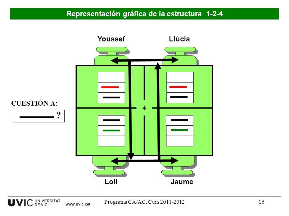 Programa CA/AC. Curs 2011-201216 Youssef LoliJaume Llúcia 4 ? CUESTIÓN A: Representación gráfica de la estructura 1-2-4 www.uvic.cat