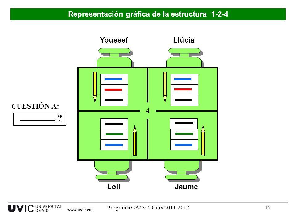 Programa CA/AC. Curs 2011-201217 Youssef LoliJaume Llúcia 4 ? CUESTIÓN A: Representación gráfica de la estructura 1-2-4 www.uvic.cat