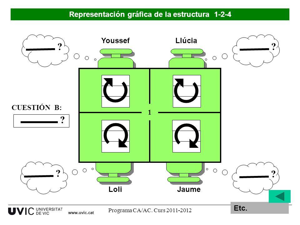 Programa CA/AC. Curs 2011-201218 www.uvic.cat Youssef LoliJaume Llúcia 1 ? CUESTIÓN B: ? ? ? ? Representación gráfica de la estructura 1-2-4 Etc.