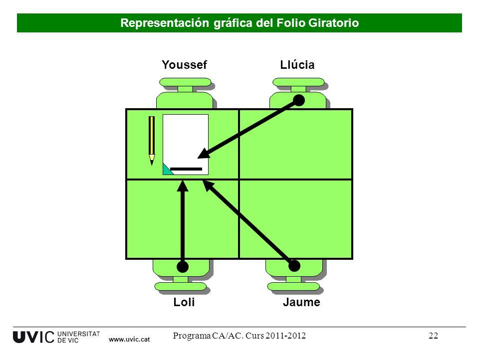 Programa CA/AC. Curs 2011-201222 Youssef LoliJaume Llúcia Representación gráfica del Folio Giratorio www.uvic.cat