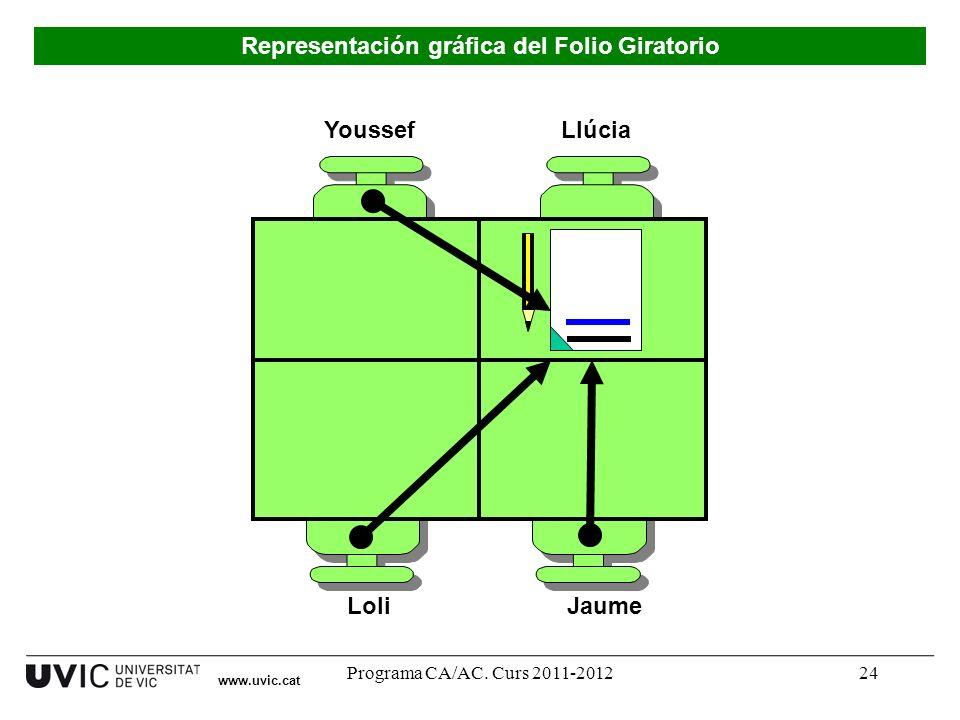 Programa CA/AC. Curs 2011-201224 Youssef LoliJaume Llúcia Representación gráfica del Folio Giratorio www.uvic.cat