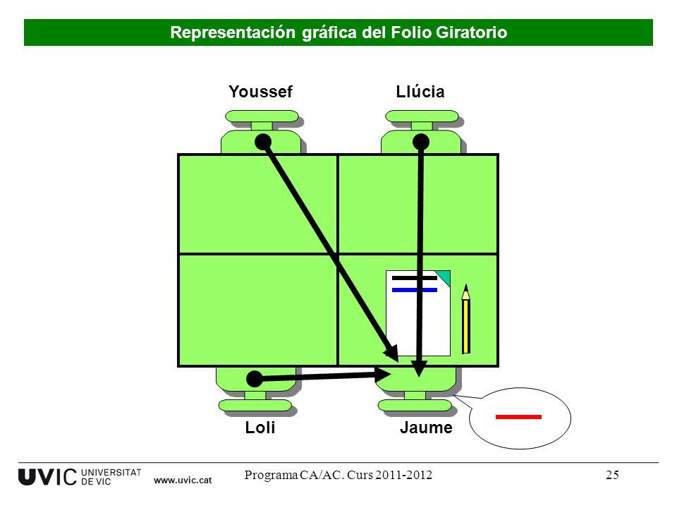 Programa CA/AC. Curs 2011-201225 Youssef LoliJaume Llúcia Representación gráfica del Folio Giratorio www.uvic.cat