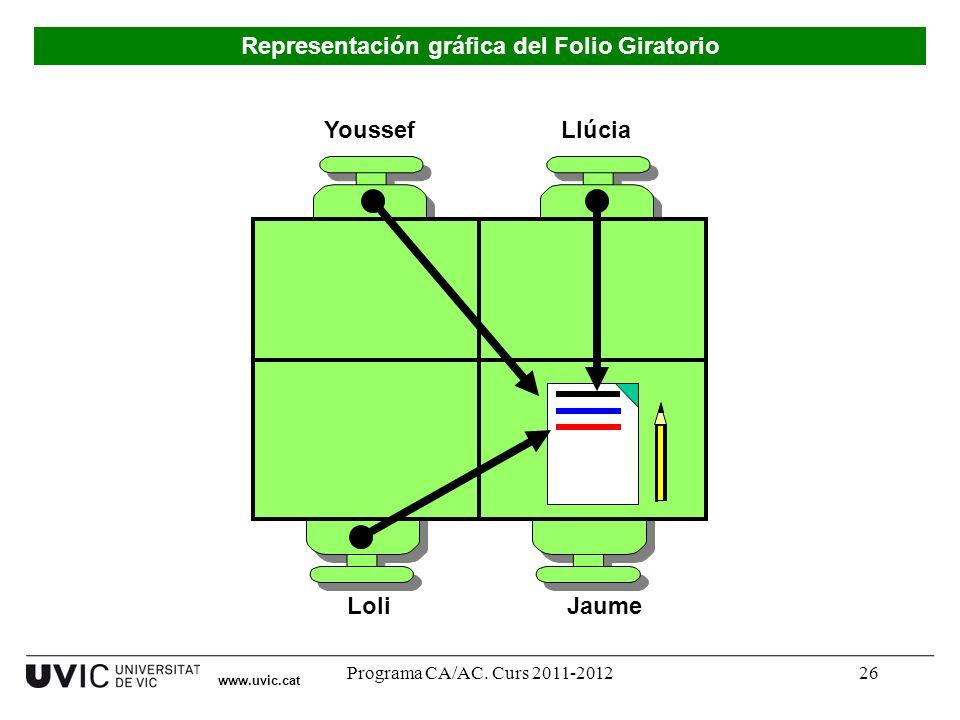 Programa CA/AC. Curs 2011-201226 Youssef LoliJaume Llúcia Representación gráfica del Folio Giratorio www.uvic.cat