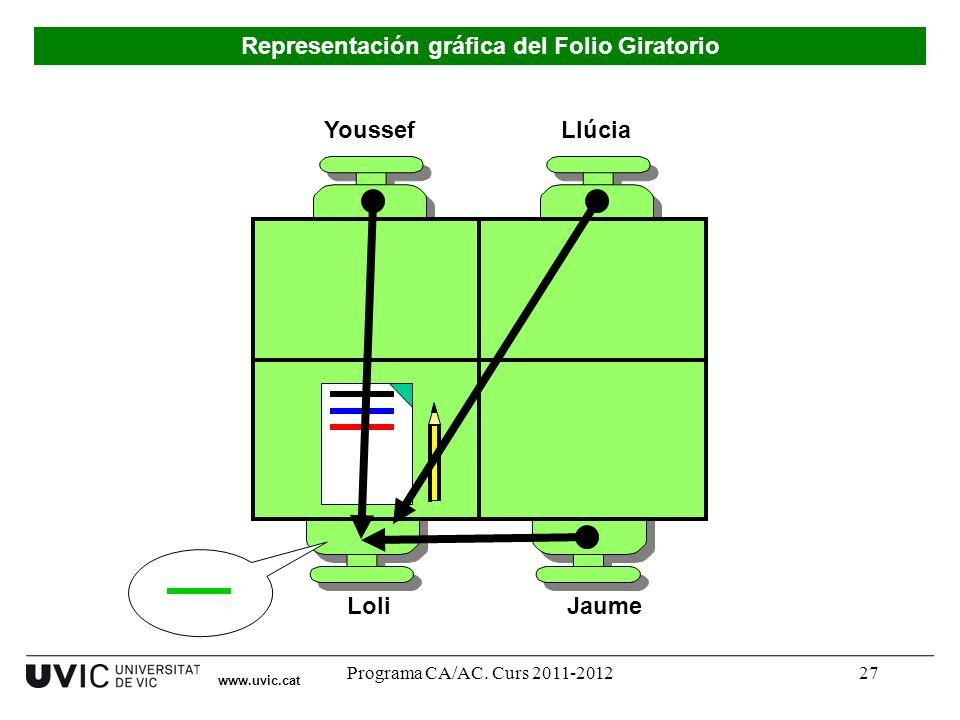 Programa CA/AC. Curs 2011-201227 Youssef LoliJaume Llúcia Representación gráfica del Folio Giratorio www.uvic.cat