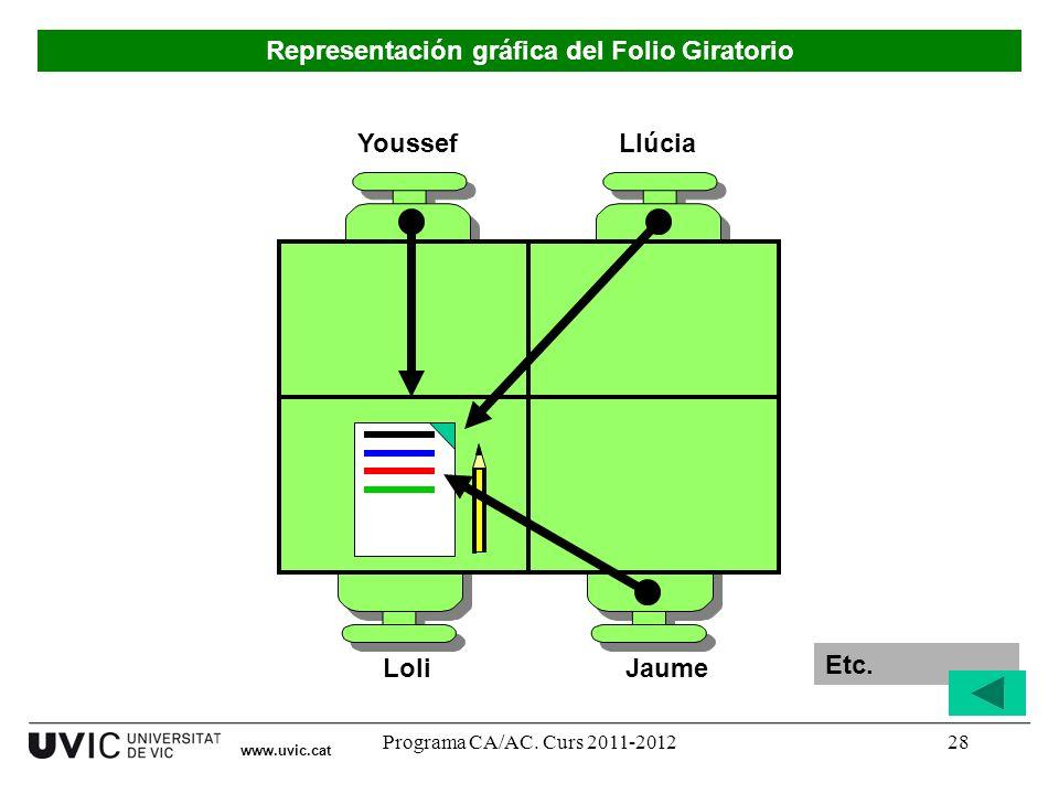 Programa CA/AC. Curs 2011-201228 Youssef LoliJaume Llúcia Representación gráfica del Folio Giratorio Etc. www.uvic.cat