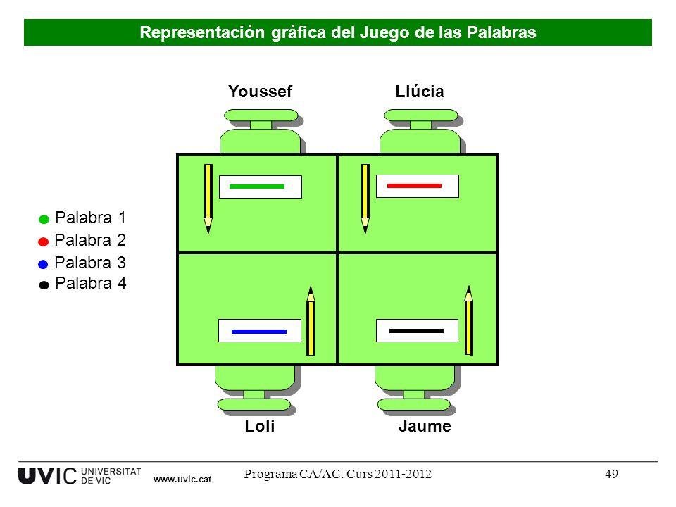 Programa CA/AC. Curs 2011-201249 Youssef LoliJaume Llúcia Palabra 1 Palabra 2 Palabra 3 Palabra 4 www.uvic.cat Representación gráfica del Juego de las