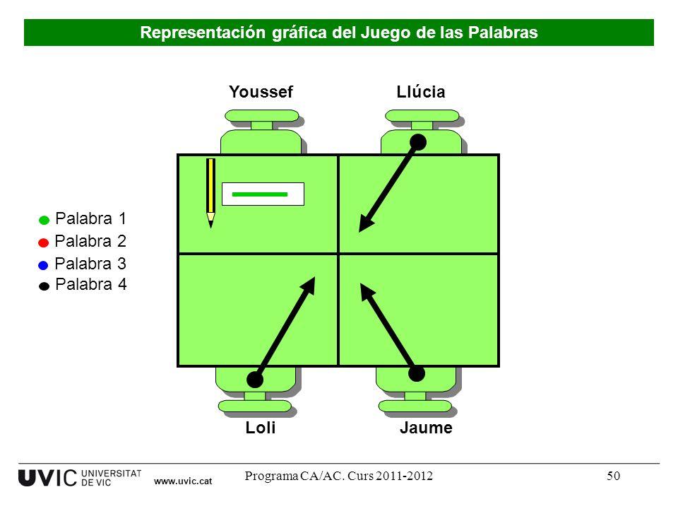 Programa CA/AC. Curs 2011-201250 Youssef LoliJaume Llúcia Palabra 1 Palabra 2 Palabra 3 Palabra 4 www.uvic.cat Representación gráfica del Juego de las