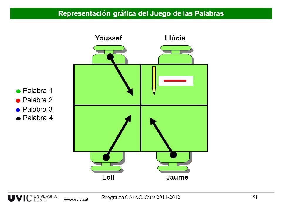 Programa CA/AC. Curs 2011-201251 Youssef LoliJaume Llúcia Palabra 1 Palabra 2 Palabra 3 Palabra 4 www.uvic.cat Representación gráfica del Juego de las
