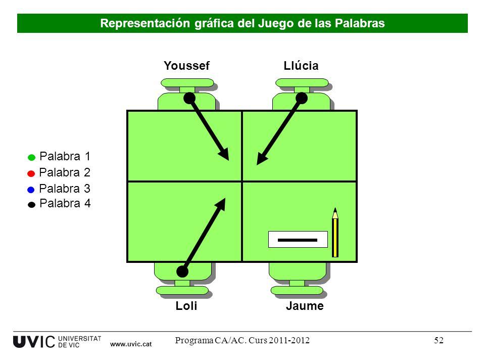 Programa CA/AC. Curs 2011-201252 Youssef LoliJaume Llúcia Palabra 1 Palabra 2 Palabra 3 Palabra 4 www.uvic.cat Representación gráfica del Juego de las