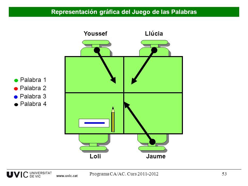 Programa CA/AC. Curs 2011-201253 Youssef LoliJaume Llúcia Palabra 1 Palabra 2 Palabra 3 Palabra 4 www.uvic.cat Representación gráfica del Juego de las