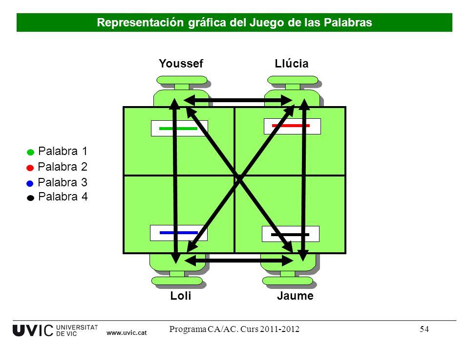 Programa CA/AC. Curs 2011-201254 Youssef LoliJaume Llúcia Palabra 1 Palabra 2 Palabra 3 Palabra 4 www.uvic.cat Representación gráfica del Juego de las