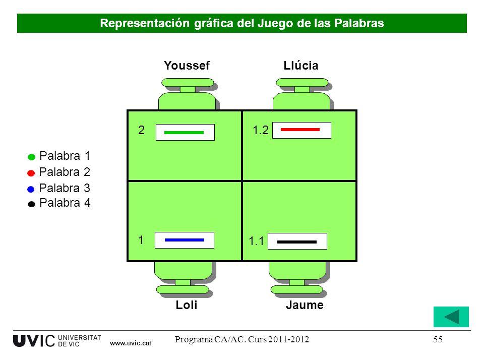 Programa CA/AC. Curs 2011-201255 Youssef LoliJaume Llúcia 1 1.1 1.2 2 Palabra 1 Palabra 2 Palabra 3 Palabra 4 www.uvic.cat Representación gráfica del
