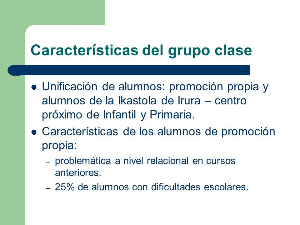 Características del grupo clase Unificación de alumnos: promoción propia y alumnos de la Ikastola de Irura – centro próximo de Infantil y Primaria. Ca