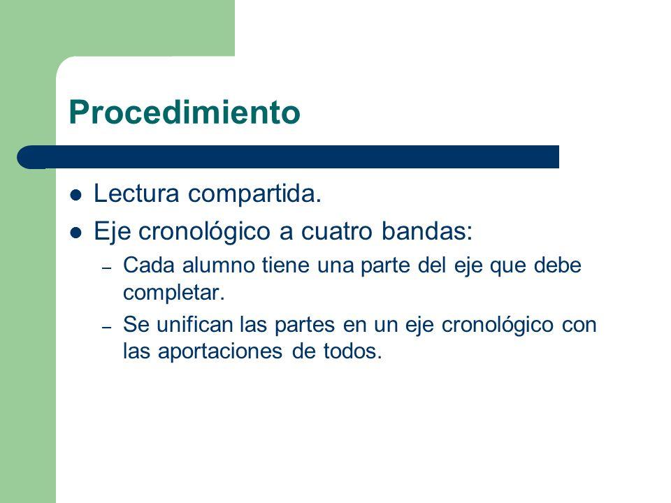 Procedimiento Lectura compartida. Eje cronológico a cuatro bandas: – Cada alumno tiene una parte del eje que debe completar. – Se unifican las partes