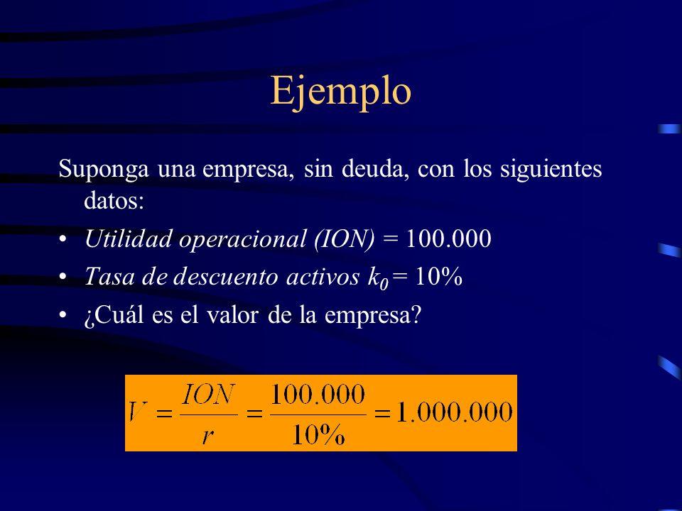 Ejemplo Suponga una empresa, sin deuda, con los siguientes datos: Utilidad operacional (ION) = 100.000 Tasa de descuento activos k 0 = 10% ¿Cuál es el