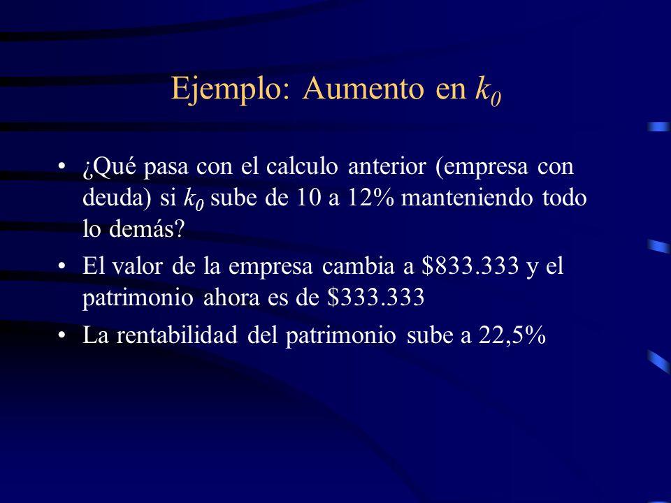 Ejemplo: Aumento en k 0 ¿Qué pasa con el calculo anterior (empresa con deuda) si k 0 sube de 10 a 12% manteniendo todo lo demás? El valor de la empres