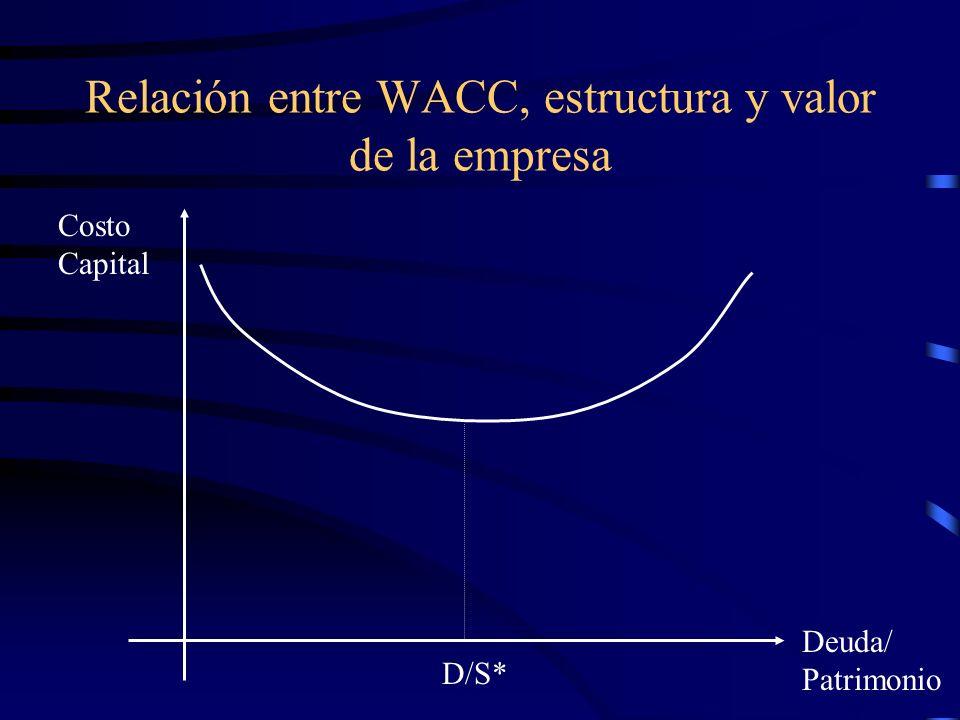 Relación entre WACC, estructura y valor de la empresa Costo Capital Deuda/ Patrimonio D/S*