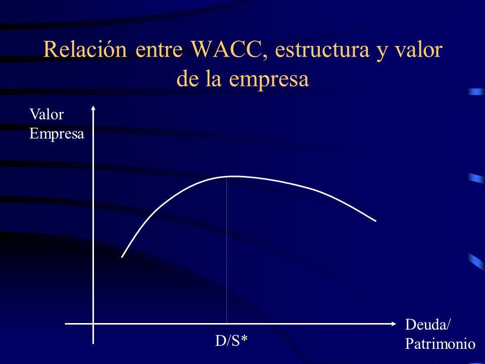 Relación entre WACC, estructura y valor de la empresa Valor Empresa Deuda/ Patrimonio D/S*
