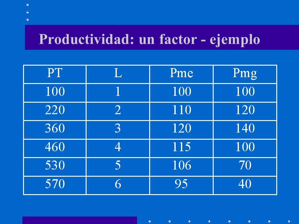 Productividad: un factor variable Gráficamente el Pme corresponde a la pendiente del rayo, entre el origen y el punto de producción en el PT.