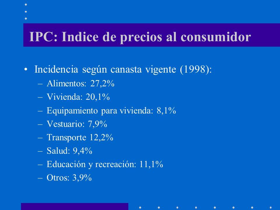 IPC: Indice de precios al consumidor Incidencia según canasta vigente (1998): –Alimentos: 27,2% –Vivienda: 20,1% –Equipamiento para vivienda: 8,1% –Ve
