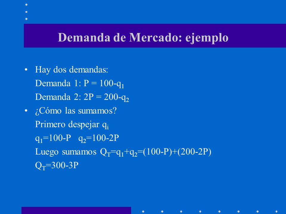 Demanda de Mercado: ejemplo Hay dos demandas: Demanda 1: P = 100-q 1 Demanda 2: 2P = 200-q 2 ¿Cómo las sumamos.