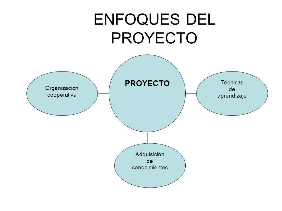 Organización cooperativa PROYECTO Técnicas de aprendizaje Adquisición de conocimientos ENFOQUES DEL PROYECTO