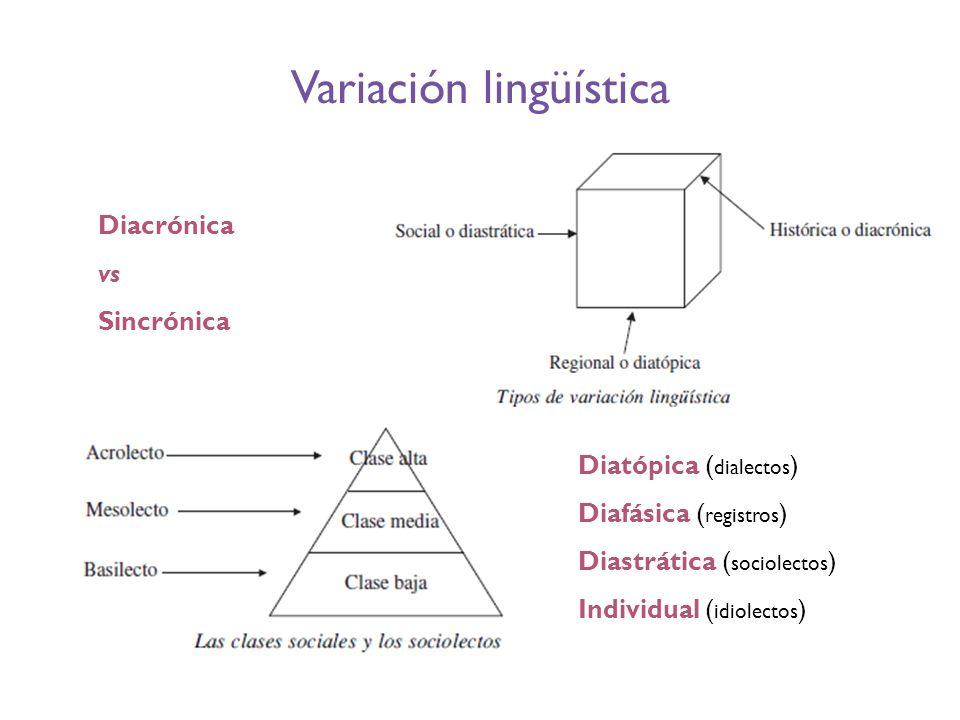 Variación lingüística Diacrónica vs Sincrónica Diatópica ( dialectos ) Diafásica ( registros ) Diastrática ( sociolectos ) Individual ( idiolectos )