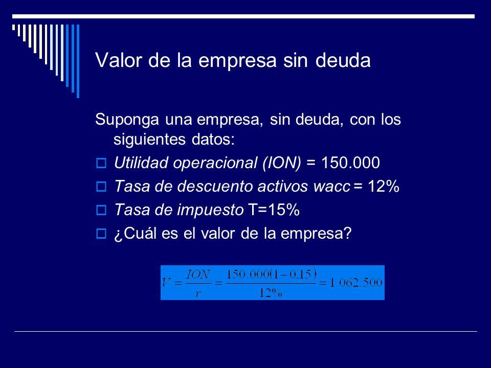 Valor de la empresa sin deuda Suponga una empresa, sin deuda, con los siguientes datos: Utilidad operacional (ION) = 150.000 Tasa de descuento activos