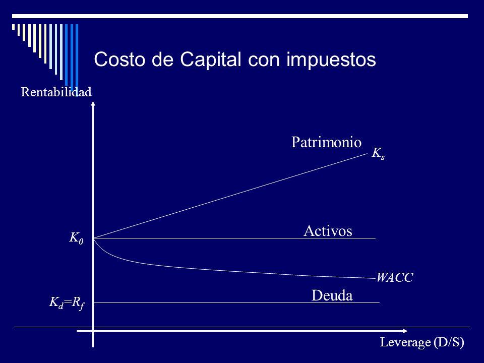 Costo de Capital con impuestos Rentabilidad Leverage (D/S) K0K0 KsKs K d =R f WACC Patrimonio Activos Deuda