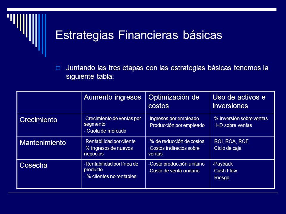 Estrategias Financieras básicas Juntando las tres etapas con las estrategias básicas tenemos la siguiente tabla: Aumento ingresosOptimización de costo