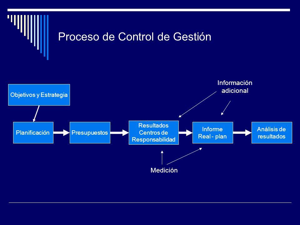 Proceso de Control de Gestión Objetivos y Estrategia PlanificaciónPresupuestos Resultados Centros de Responsabilidad Informe Real - plan Análisis de r