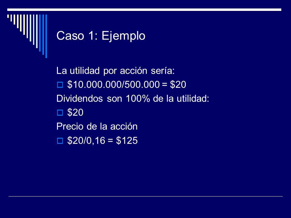 Caso 1: Ejemplo La utilidad por acción sería: $10.000.000/500.000 = $20 Dividendos son 100% de la utilidad: $20 Precio de la acción $20/0,16 = $125