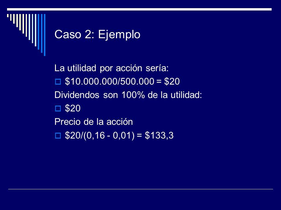 Caso 2: Ejemplo La utilidad por acción sería: $10.000.000/500.000 = $20 Dividendos son 100% de la utilidad: $20 Precio de la acción $20/(0,16 - 0,01)