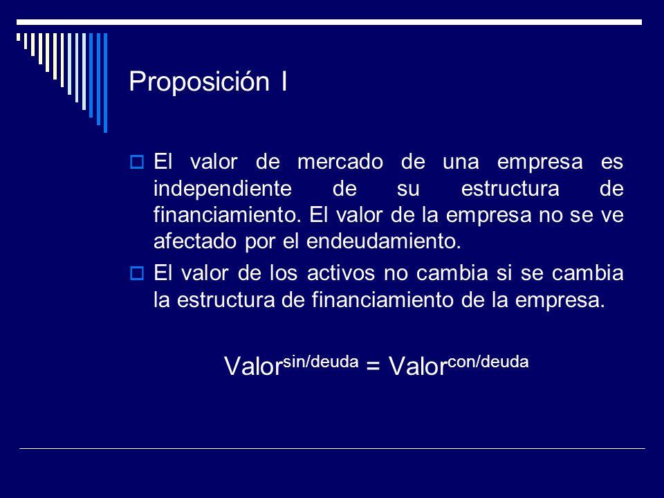 Proposición I El valor de mercado de una empresa es independiente de su estructura de financiamiento. El valor de la empresa no se ve afectado por el