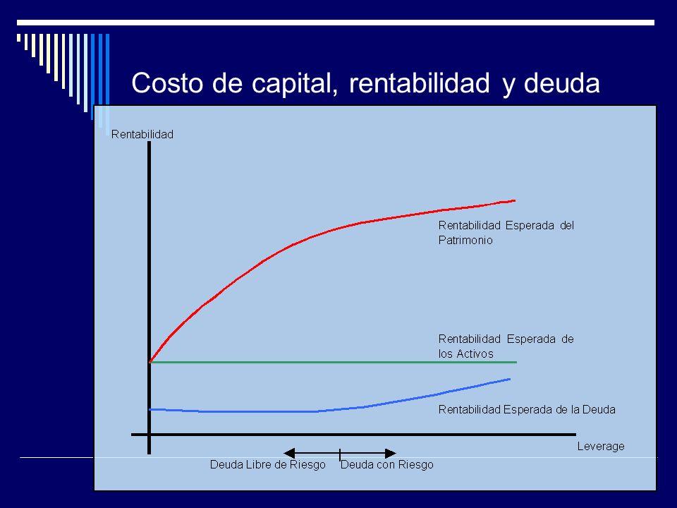 Costo de capital, rentabilidad y deuda