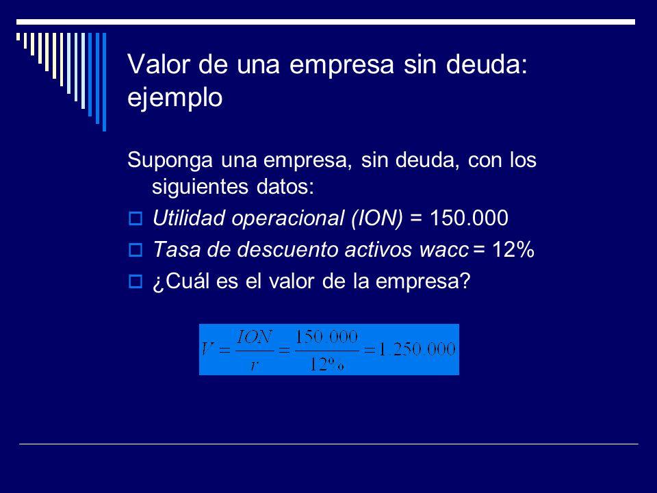 Valor de una empresa sin deuda: ejemplo Suponga una empresa, sin deuda, con los siguientes datos: Utilidad operacional (ION) = 150.000 Tasa de descuen