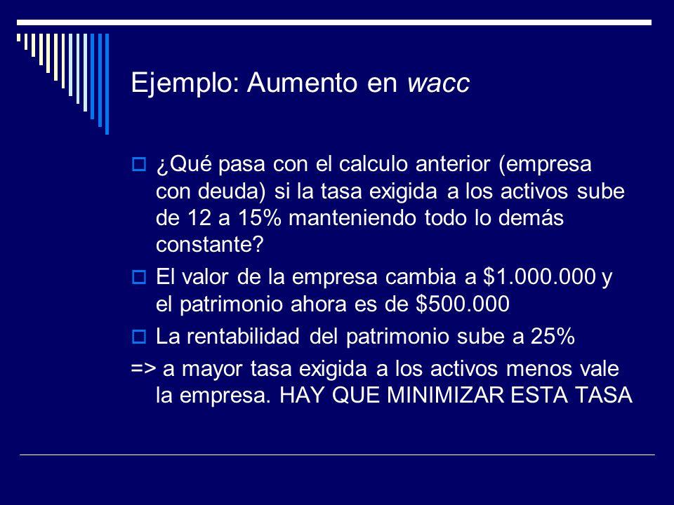Ejemplo: Aumento en wacc ¿Qué pasa con el calculo anterior (empresa con deuda) si la tasa exigida a los activos sube de 12 a 15% manteniendo todo lo d