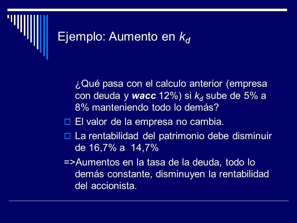Ejemplo: Aumento en k d ¿Qué pasa con el calculo anterior (empresa con deuda y wacc 12%) si k d sube de 5% a 8% manteniendo todo lo demás? El valor de