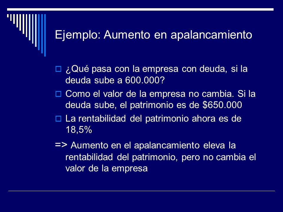 Ejemplo: Aumento en apalancamiento ¿Qué pasa con la empresa con deuda, si la deuda sube a 600.000? Como el valor de la empresa no cambia. Si la deuda