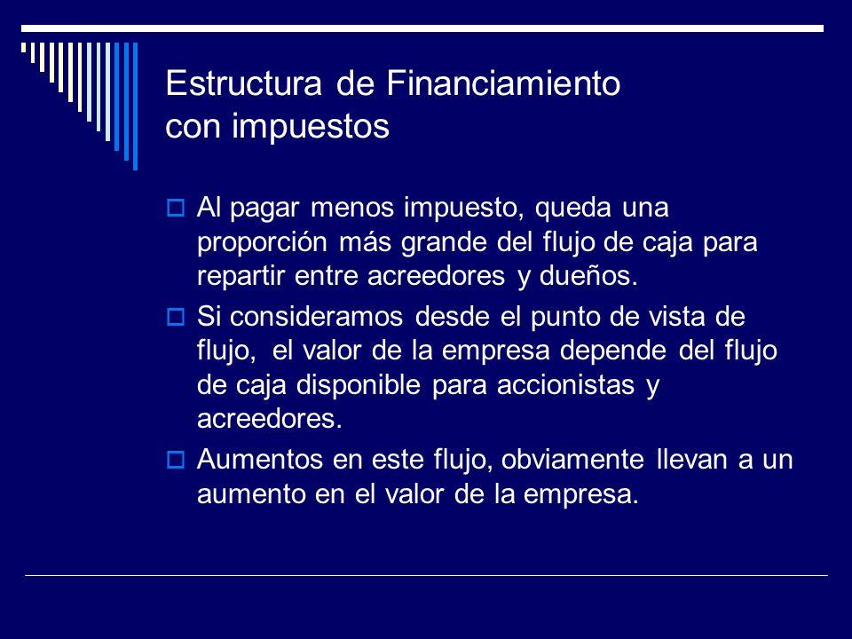 Estructura de Financiamiento con impuestos Al pagar menos impuesto, queda una proporción más grande del flujo de caja para repartir entre acreedores y