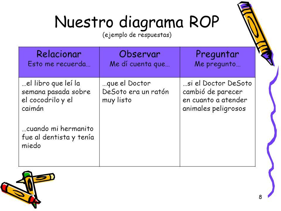 8 Nuestro diagrama ROP (ejemplo de respuestas) Relacionar Esto me recuerda… Observar Me dí cuenta que… Preguntar Me pregunto… …el libro que leí la sem