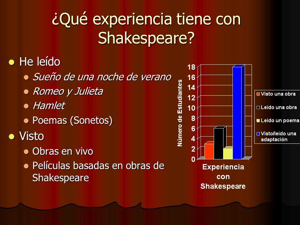 ¿Qué experiencia tiene con Shakespeare? He leído He leído Sueño de una noche de verano Sueño de una noche de verano Romeo y Julieta Romeo y Julieta Ha