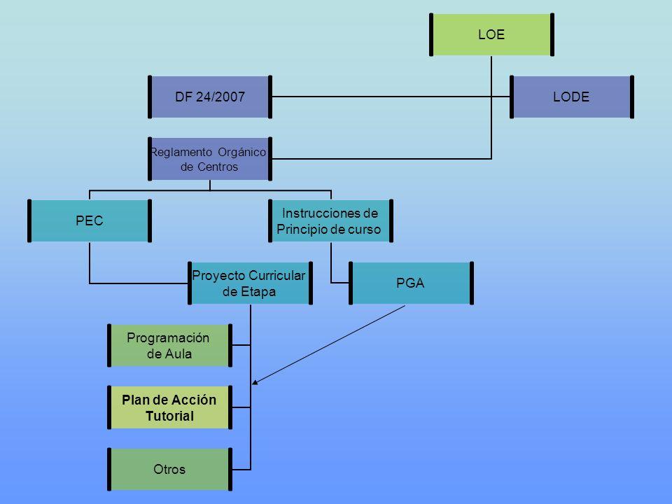 LOE DF 24/2007LODE Reglamento Orgánico de Centros PEC Proyecto Curricular de Etapa Programación de Aula Plan de Acción Tutorial Otros Instrucciones de