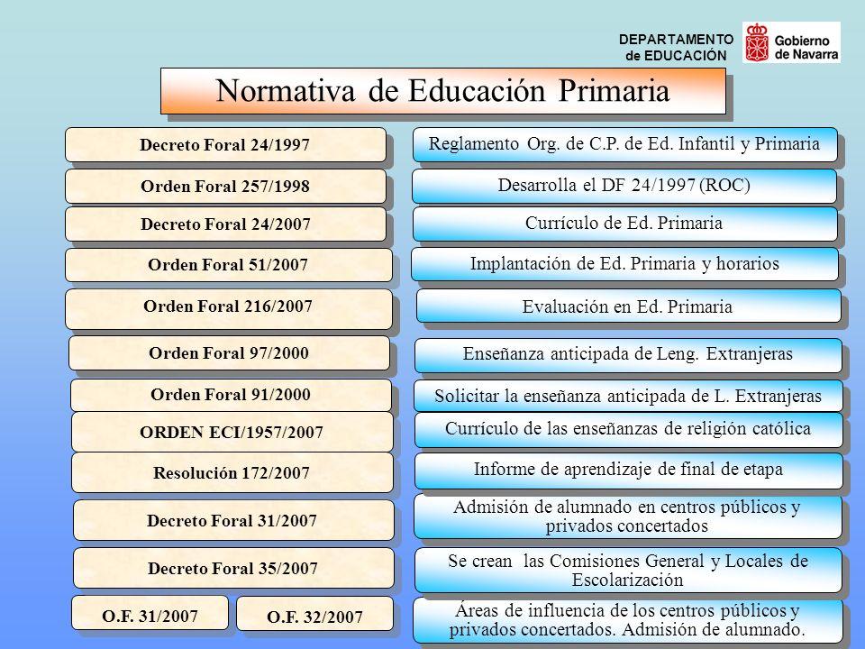 DEPARTAMENTO de EDUCACIÓN Normativa de Educación Primaria Decreto Foral 24/1997 Reglamento Org. de C.P. de Ed. Infantil y Primaria Orden Foral 257/199