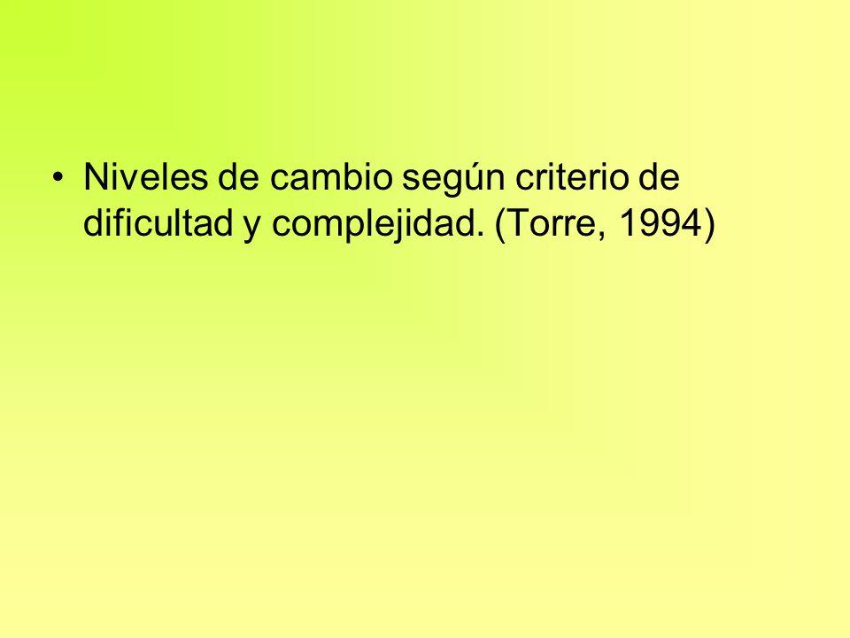 Niveles de cambio según criterio de dificultad y complejidad. (Torre, 1994)